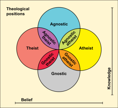 513px-Theological_positions.svg